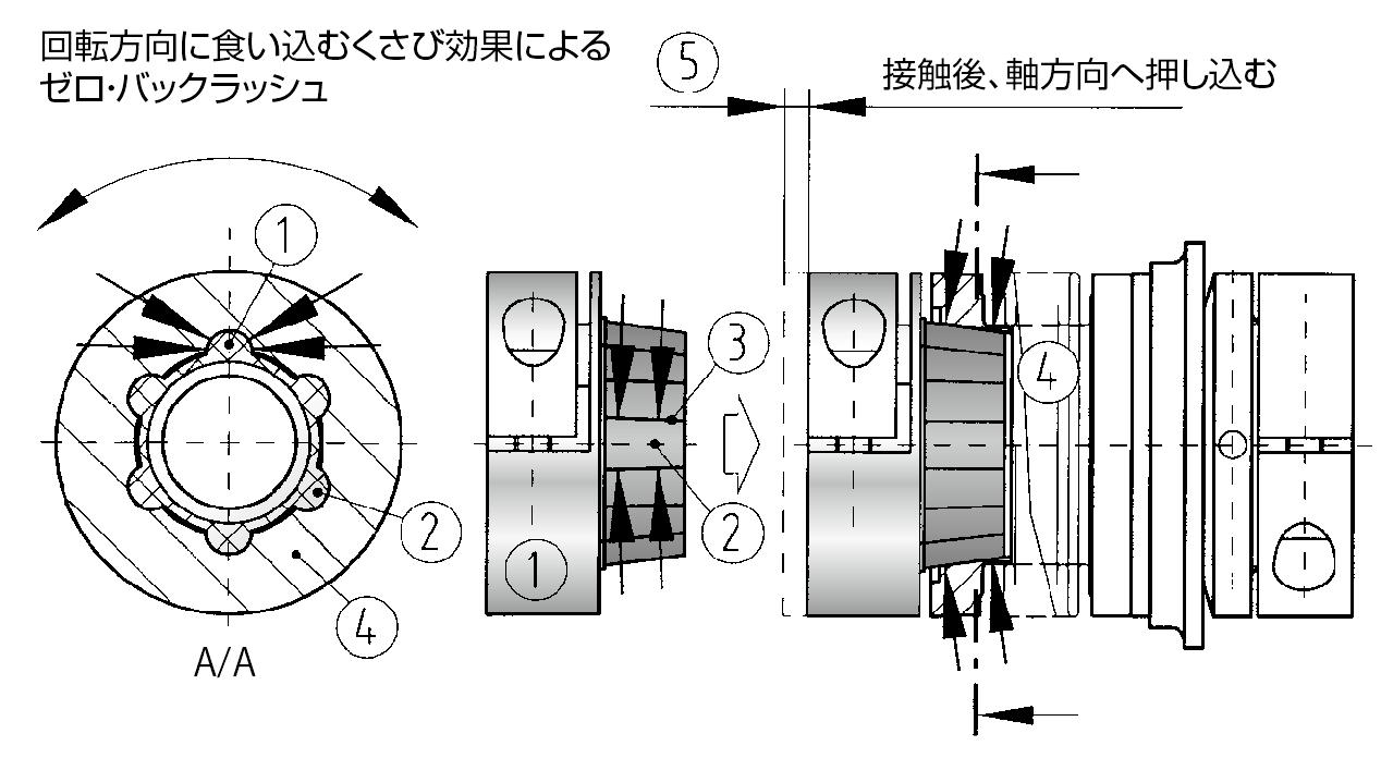 msk5の設計仕様図 マイティの安全クラッチトルクリミッタ