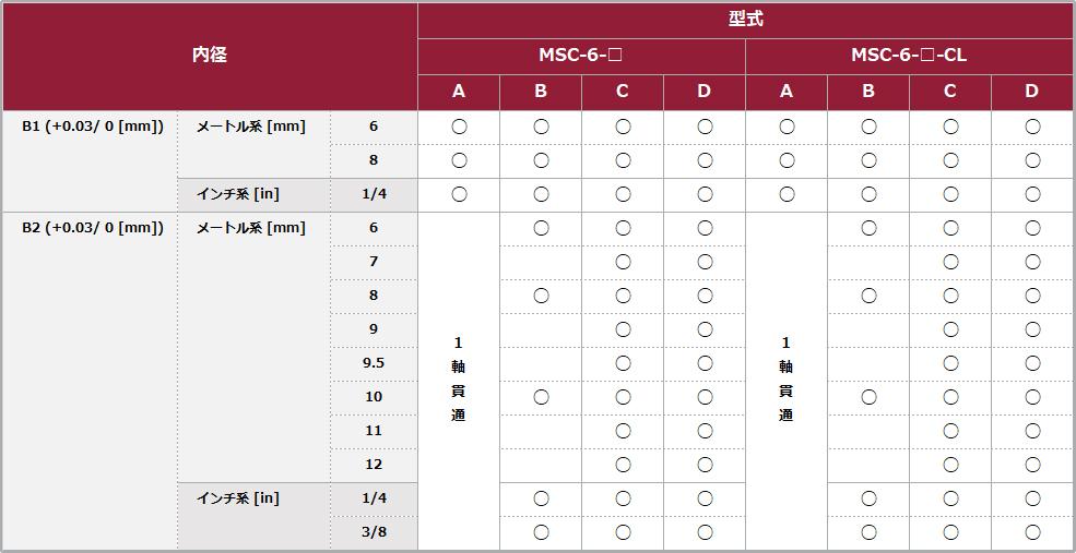 MSC-6 対応内径一覧 マイティのクラッチ